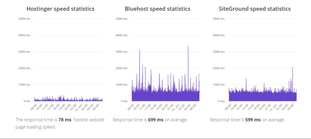 hostinger vs siteground vs bluehost