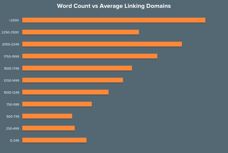 increase backlinks on blog post