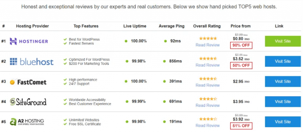 Hostinger Web Hosting Review (AUG 2020): My Experience Review 2